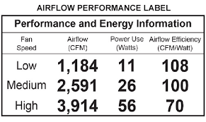 applicable fans include the airflow performance label with the actual performance specifications at diffe sds