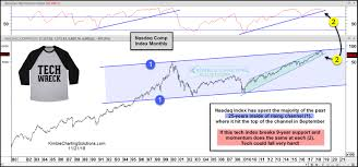Kimble Charting Solutions Tech Wreck Most Likely Gets Started Here Kimble Charting