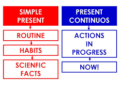 INTERMEDIO 2 INGLÉS: PRESENT SIMPLE vs PRESENT CONTINUOUS