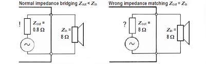 Amplifier Loudspeaker Ohm Impedance Output Input Voltage