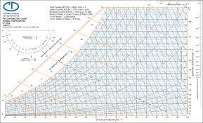 Trane Psychrometric Chart Si Units Carmel Software Blog