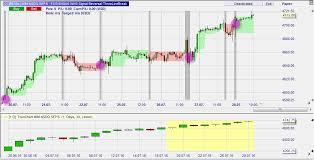 Trading Signal 3 Line Break Best Trading Platforms Com
