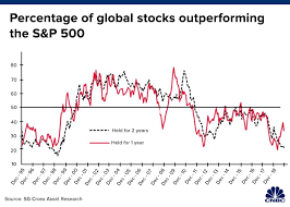 This Chart Shows How Depressing Life Has Been For Stock