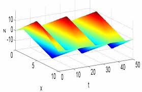 normal modes of wave equation vibrate m