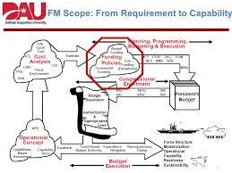 Osd Obligation And Expenditure Goals Chart Professor Of Financial Management Dau Ppt Download