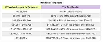 Projected 2019 Tax Rates Brackets Standard Deduction