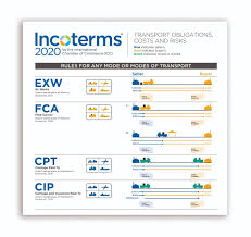 Incoterms Wall Chart Download Incoterms R 2020 Wallchart