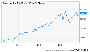 Facebook Share Price History Chart Uber 2019 Is A Reflection Of Facebook 2012 Uber