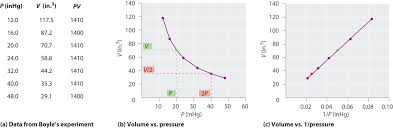 Constant Pressure Chart Definition 6 3 Relationships Among Pressure Temperature Volume And