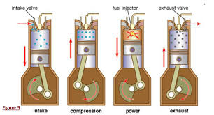 diesel engines the function of car engine and cooling system