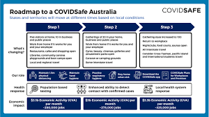 Safeguarding minister victoria atkins has said that the public will have to wait until the february 22 to hear about boris johnson's roadmap of easing britain out of lockdown. Scott Morrison Introduces A Roadmap Out Of Coronavirus Restrictions For Australians After National Cabinet Meeting Abc News