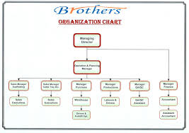 Brothers Steel Industry Llc