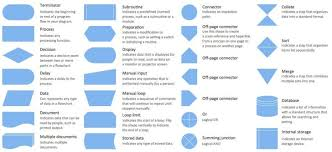 9 Meaning Of Flowchart Shapes In Visio Luxury Photos Flow