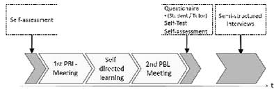 Evaluation Flow Chart The Chronological Order Of The
