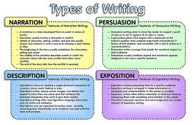 different essay formats different types of resumes format types of essays in college different essay formats