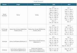 Korean Air Skypass Loyalty Program Review Detailed 2019