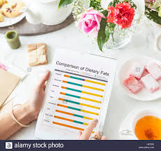 Comparison Dietery Fat Healthy Chart Stock Photo 136983085