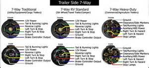 7 pin rv wiring diagram 7 image wiring diagram 7 way 7 pole rv travel trailer connector wiring color code images on 7 pin rv