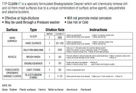 Cleaning Chemical Dilution Chart Heavy Duty Degreasers Gentle Cleaners Low Odour Fast