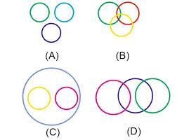 Venn Diagram In Logic Logical Venn Diagrams Questions For Ssc Or Bank Exams