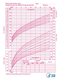 Infant Girl Weight Chart Baby Growth Flow Charts