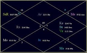 Financial Role Of Planets In Birth Chart Astrology