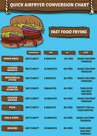 Air Fryer Conversion Chart For Fast Food Recipes Air