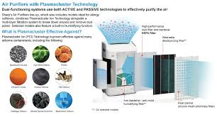 sharp plasmacluster. sharp plasmacluster air filtration system