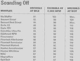 Flow Chart For A Few Mufflers Nissan Titan Forum