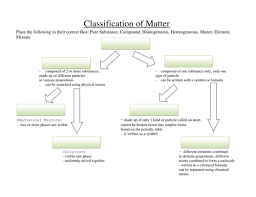 Flow Chart Of Classifying Matter Rhs Hammond Chemistry Matter Flow Chart Diagram Quizlet