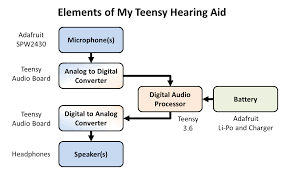 therefore i need to choose a digital audio processor that it is easy to program