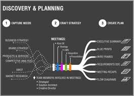 Design Process Chart Simple Web Design Design Process