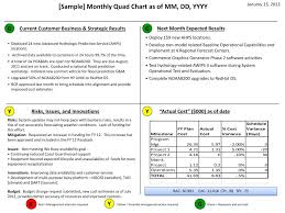 Quad Chart Template Ppt Sample Monthly Quad Chart As Of Mm Dd Yyyy