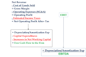 cash flow vs ebitda for measuring financial performance