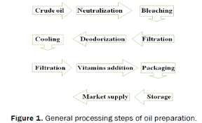 Ghee Processing Flow Chart Process Line Of Cooking Oil And Vegetable Ghee Vanaspati