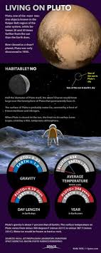 Living On Pluto Dwarf Planet Facts Explained Infographic