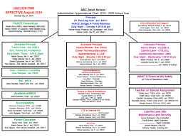 Organizational Chart Abc Adult School