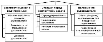 Реферат Адаптивные стили руководства com Банк  Классификация стилей руководства в зависимости от конкретной ситуации в которой находится руководитель представлена в моделях Ф Фидлера