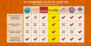 Cat Food Ingredient Comparison Chart Compare Pet Foods Cat Food Ratings