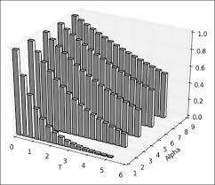 3d Bar Chart Python Creating A 3d Bar Plot Matplotlib Plotting Cookbook