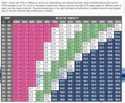 Vapor Pressure Deficit Chart Sams 1st Grow Nirvana Jh Nl Ak48 In Coco Page 2