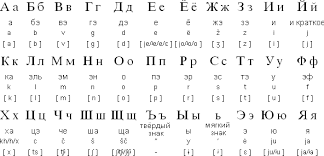 Start learning the russian alphabet and pronunciation today. Russian Cyrillic Alphabet And Pronunciation Russian Alphabet Ukrainian Language Russian Language
