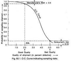 Operating Characteristic O C Curves