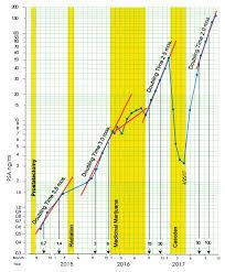 Standard Celeration Chart Software Oncogen Journal Of Cancer Open Access