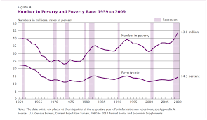 Poverty Line Chart Change You Can Chart 2009 Us Poverty Rate Highest Since