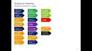 Blank Pmp Process Chart Rita Mulcahy Process Chart 9th Edition Www