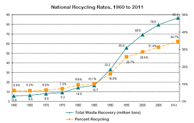 waste recycling rates in the u s from to com essay topics waste recycling rates in the u s from 1960 to 2011