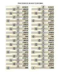 Decimal Equivalent Conversion Chart Decimal Equivalent Chart