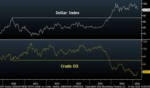 Chart Shows Whats Really Driving Crude Oil Prices Marketwatch
