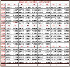 Kerala Lottery Abc Number Guess Abc Kerala Charts 18